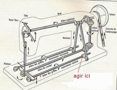Fonctionnement machine a coudre industrielle